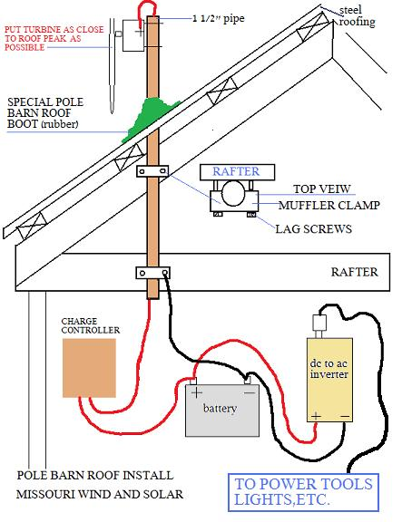 barn wiring diagram ngs wiring diagram  wiring diagram for a pole barn free download wiring library diagram h7 deck wiring diagram barn wiring diagram