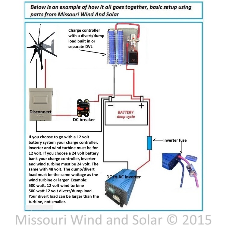 Astonishing Hook Up Diagram Homemade Wind Generator Wiring Diagram How To Wire Wiring 101 Olytiaxxcnl